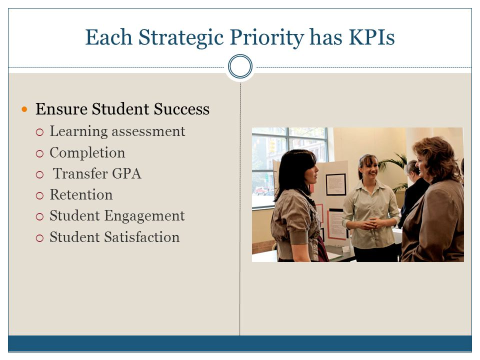Each Strategic Priority has KPIs Ensure Student Success Learning assessment Completion Transfer GPA Retention Student Engagement Student Satisfaction