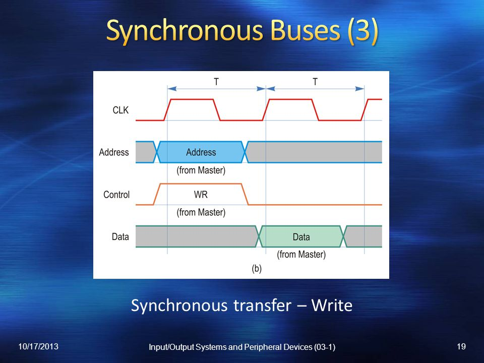 Synchronous transfer – Write 10/17/2013 Input/Output Systems and Peripheral Devices (03-1) 19