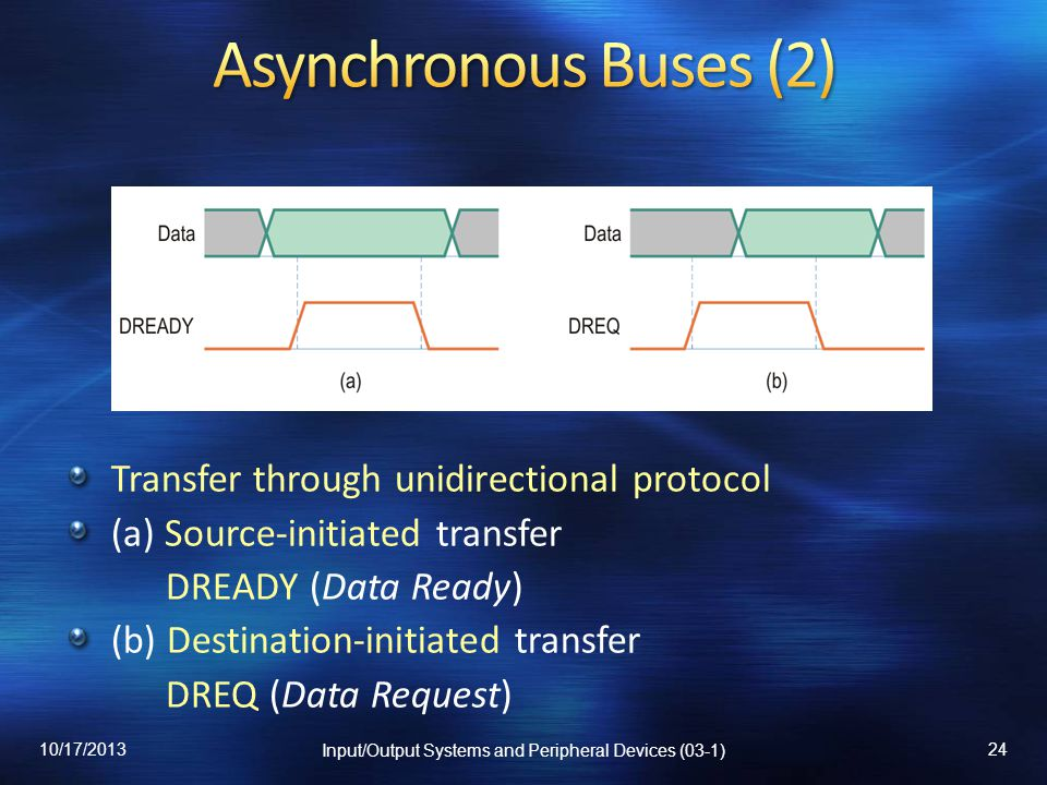 Transfer through unidirectional protocol (a) Source-initiated transfer DREADY (Data Ready) (b) Destination-initiated transfer DREQ (Data Request) 10/1