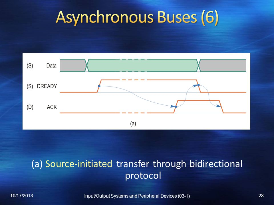 (a) Source-initiated transfer through bidirectional protocol 10/17/2013 Input/Output Systems and Peripheral Devices (03-1) 28