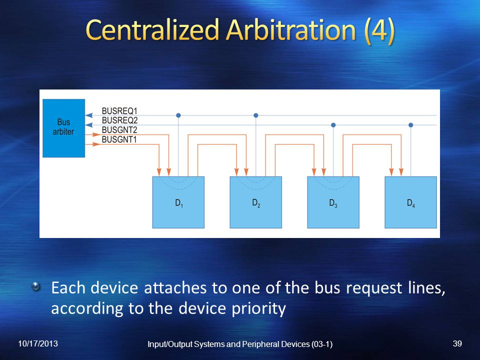 Each device attaches to one of the bus request lines, according to the device priority 10/17/2013 Input/Output Systems and Peripheral Devices (03-1) 3