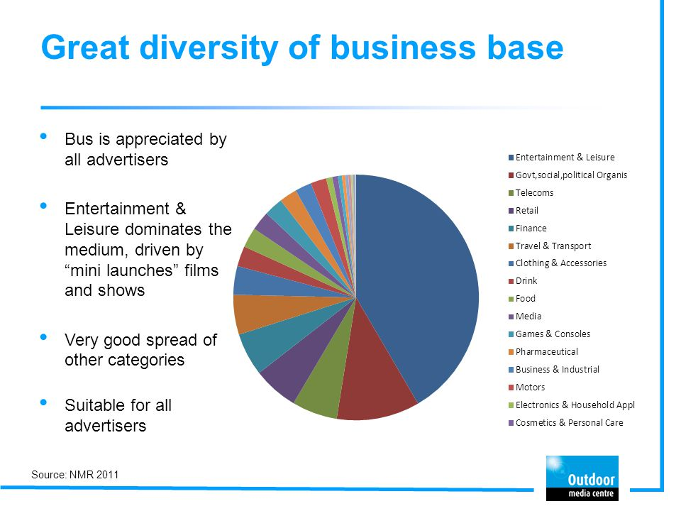 Great diversity of business base Bus is appreciated by all advertisers Entertainment & Leisure dominates the medium, driven by mini launches films and