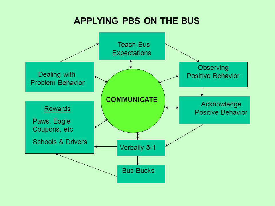 COMMUNICATE Teach Bus Expectations Observing Positive Behavior Acknowledge Positive Behavior Verbally 5-1 Bus Bucks Dealing with Problem Behavior Rewards Paws, Eagle Coupons, etc Schools & Drivers APPLYING PBS ON THE BUS