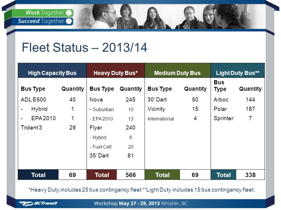 Fleet Status – 2013/14 *Heavy Duty includes 25 bus contingency fleet **Light Duty includes 15 bus contingency fleet.
