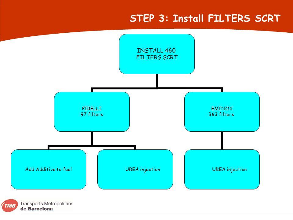 STEP 3: Install FILTERS SCRT INSTALL 460 FILTERS SCRT PIRELLI 97 filters Add Additive to fuel UREA injection EMINOX 363 filters UREA injection