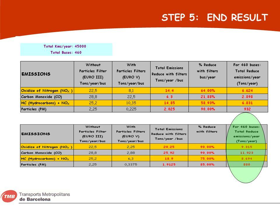 STEP 5: END RESULT