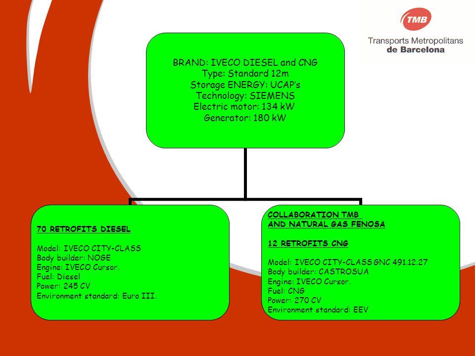 BRAND: IVECO DIESEL and CNG Type: Standard 12m Storage ENERGY: UCAPs Technology: SIEMENS Electric motor: 134 kW Generator: 180 kW 70 RETROFITS DIESEL