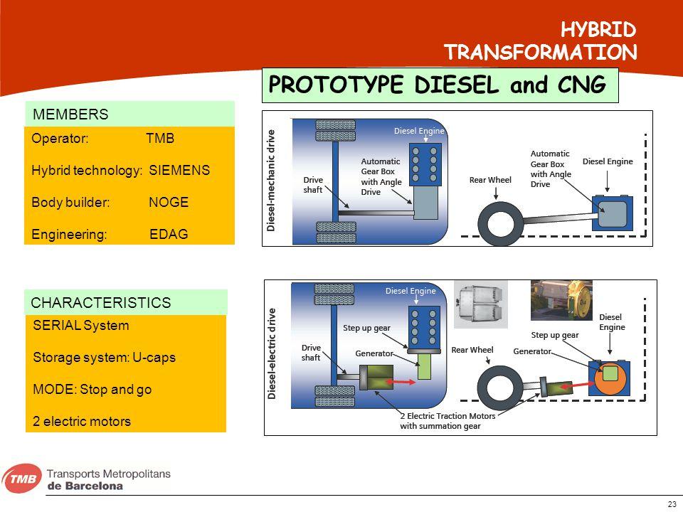 23 HYBRID TRANSFORMATION Operator: TMB Hybrid technology: SIEMENS Body builder: NOGE Engineering: EDAG SERIAL System Storage system: U-caps MODE: Stop
