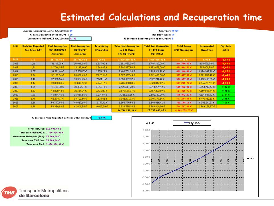 Estimated Calculations and Recuperation time