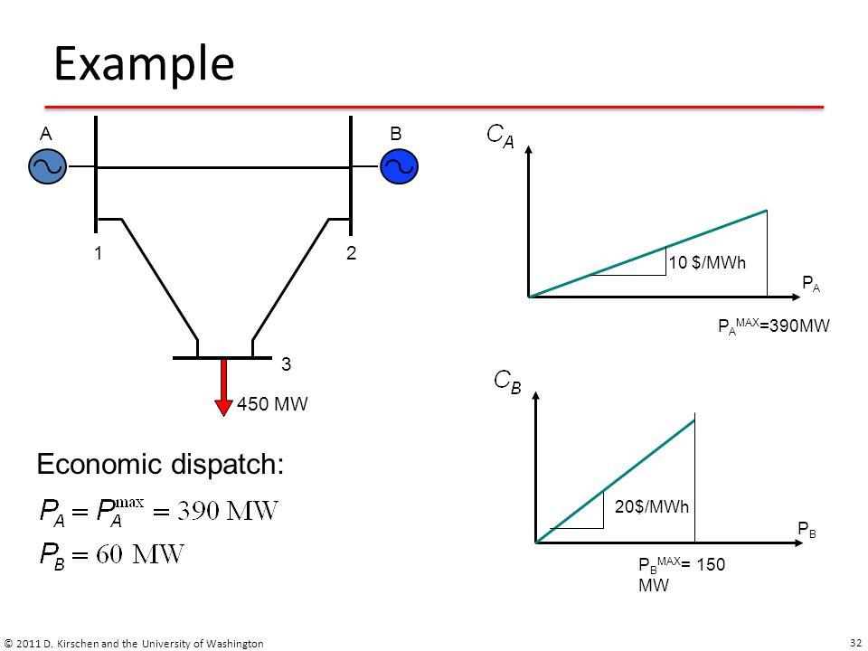 Example © 2011 D. Kirschen and the University of Washington 32 12 3 BA 450 MW 10 $/MWh PAPA P A MAX =390MW 20$/MWh PBPB P B MAX = 150 MW Economic disp