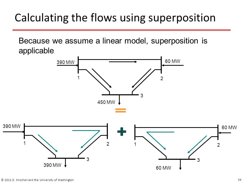 Calculating the flows using superposition © 2011 D. Kirschen and the University of Washington 34 Because we assume a linear model, superposition is ap