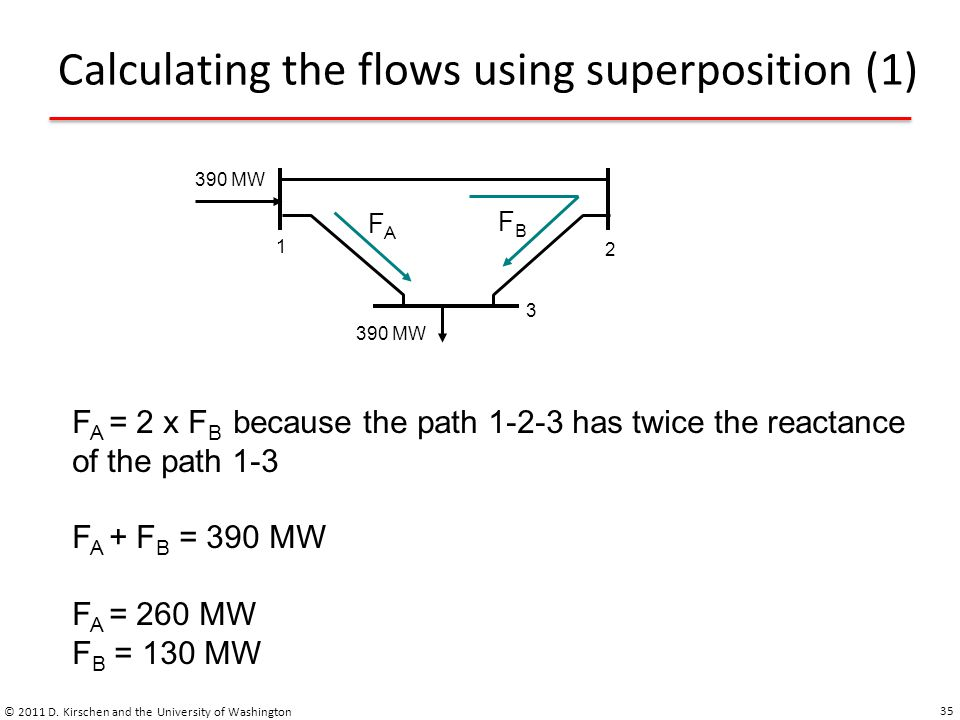 Calculating the flows using superposition (1) © 2011 D. Kirschen and the University of Washington 35 1 2 3 390 MW FAFA FBFB F A = 2 x F B because the