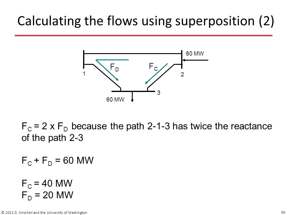 Calculating the flows using superposition (2) © 2011 D. Kirschen and the University of Washington 36 1 2 3 60 MW FDFD FCFC F C = 2 x F D because the p