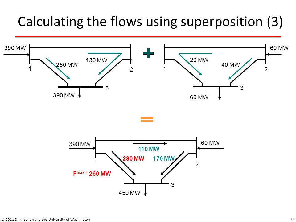 Calculating the flows using superposition (3) © 2011 D. Kirschen and the University of Washington 37 1 2 3 390 MW 60 MW 1 2 3 260 MW 130 MW 20 MW 40 M