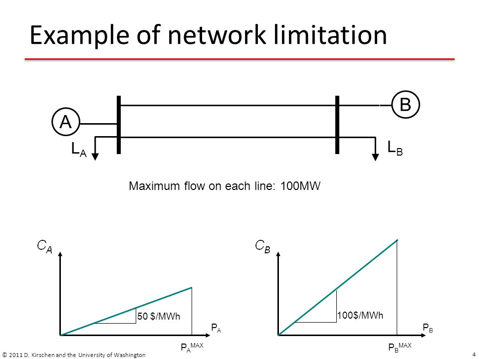 Example of network limitation © 2011 D. Kirschen and the University of Washington 4 AB 100$/MWh 50 $/MWh Maximum flow on each line: 100MW PAPA PBPB P