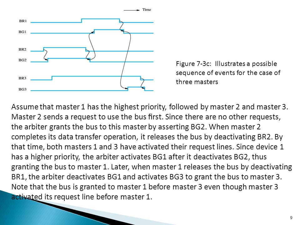 20 The bus is considered busy between each pair of START and STOP conditions, and no other master tries to take control of the bus when it is busy.