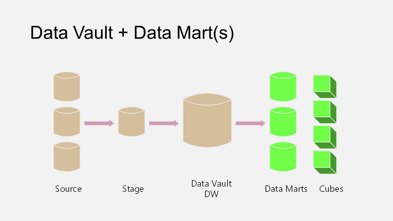 Data Vault + Data Mart(s)