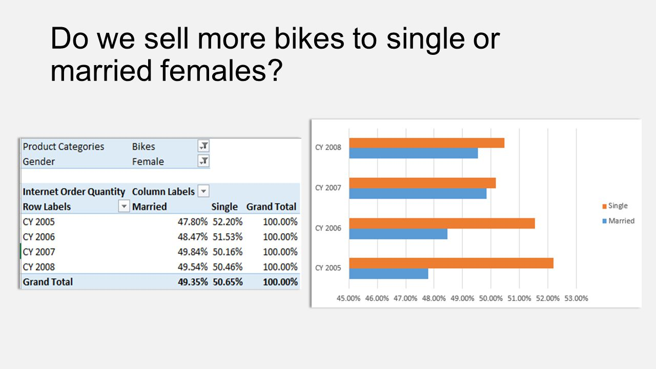 Do we sell more bikes to single or married females?