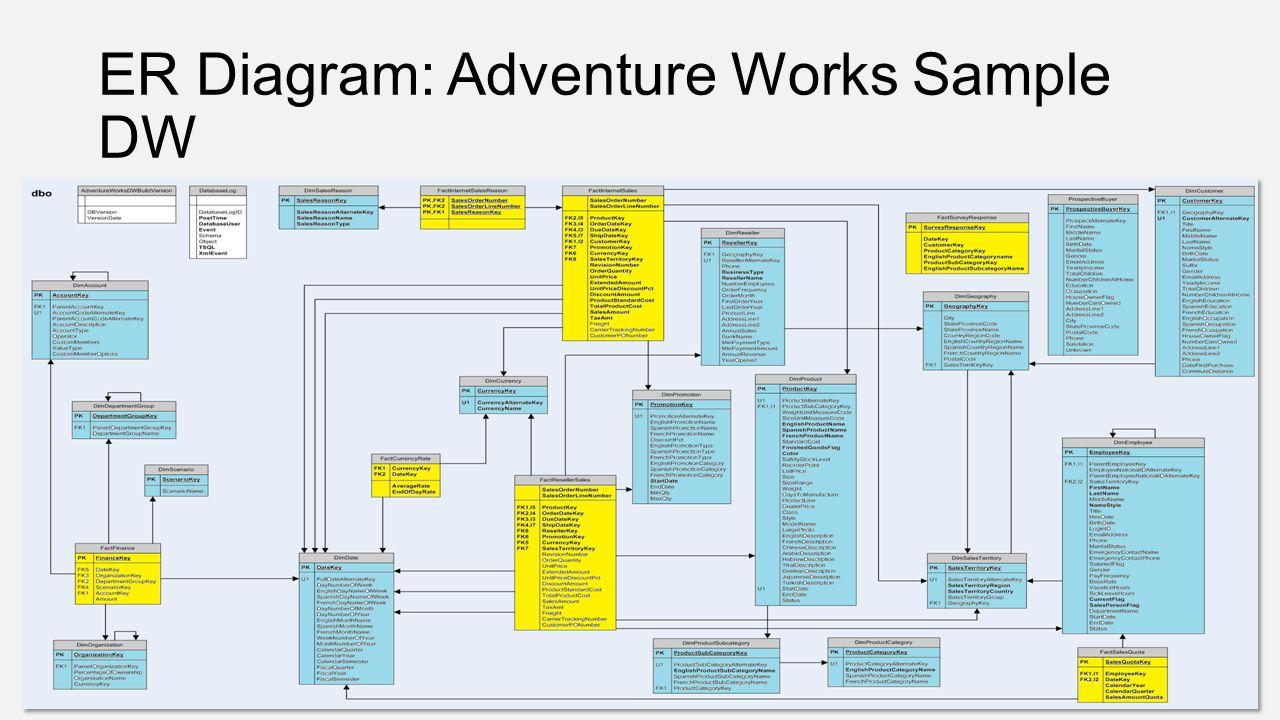 ER Diagram: Adventure Works Sample DW