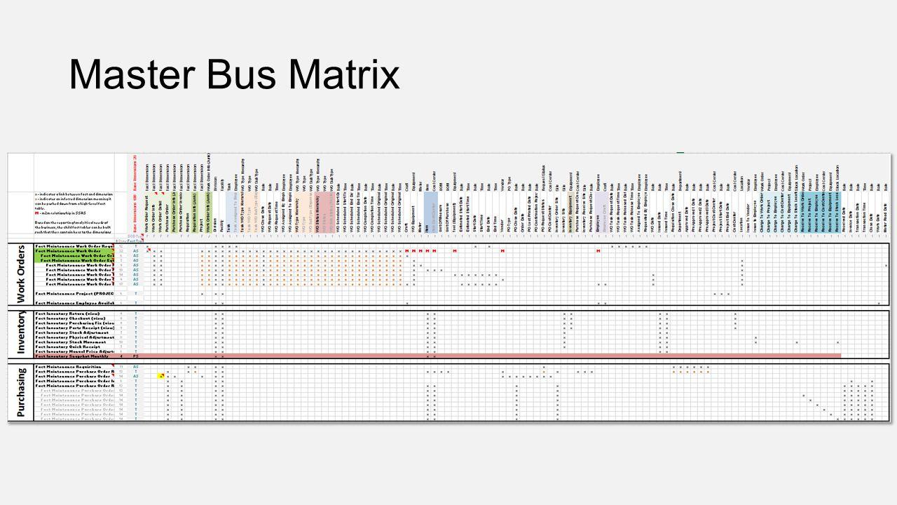 Master Bus Matrix
