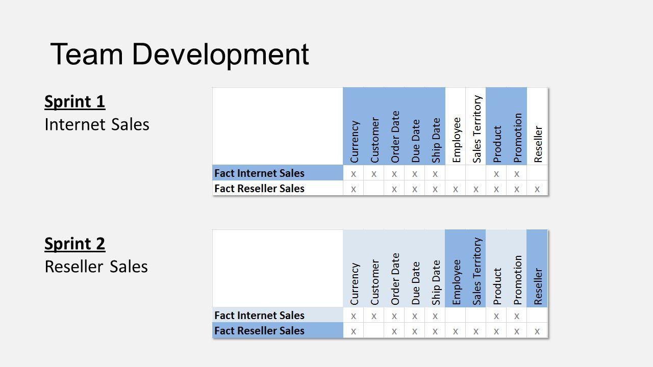 Team Development Sprint 1 Internet Sales Sprint 2 Reseller Sales