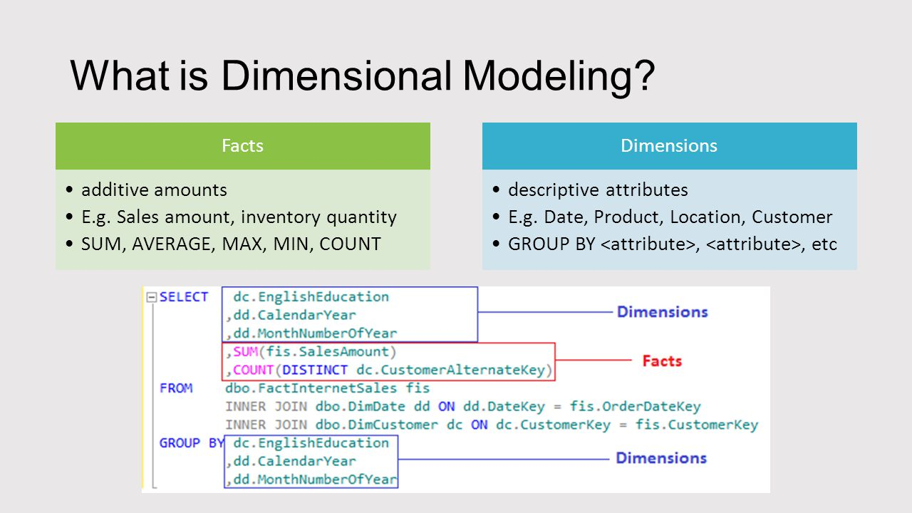 What is Dimensional Modeling? Facts additive amounts E.g. Sales amount, inventory quantity SUM, AVERAGE, MAX, MIN, COUNT Dimensions descriptive attrib