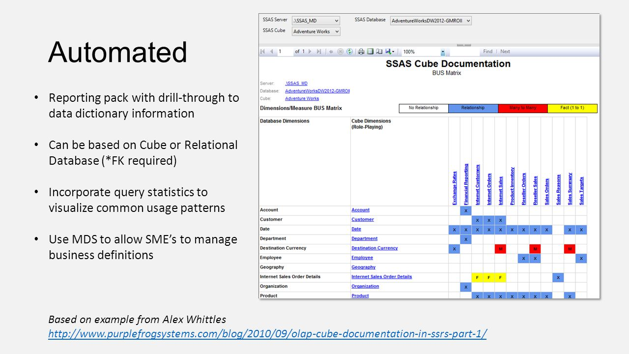 Automated Based on example from Alex Whittles http://www.purplefrogsystems.com/blog/2010/09/olap-cube-documentation-in-ssrs-part-1/ http://www.purplef