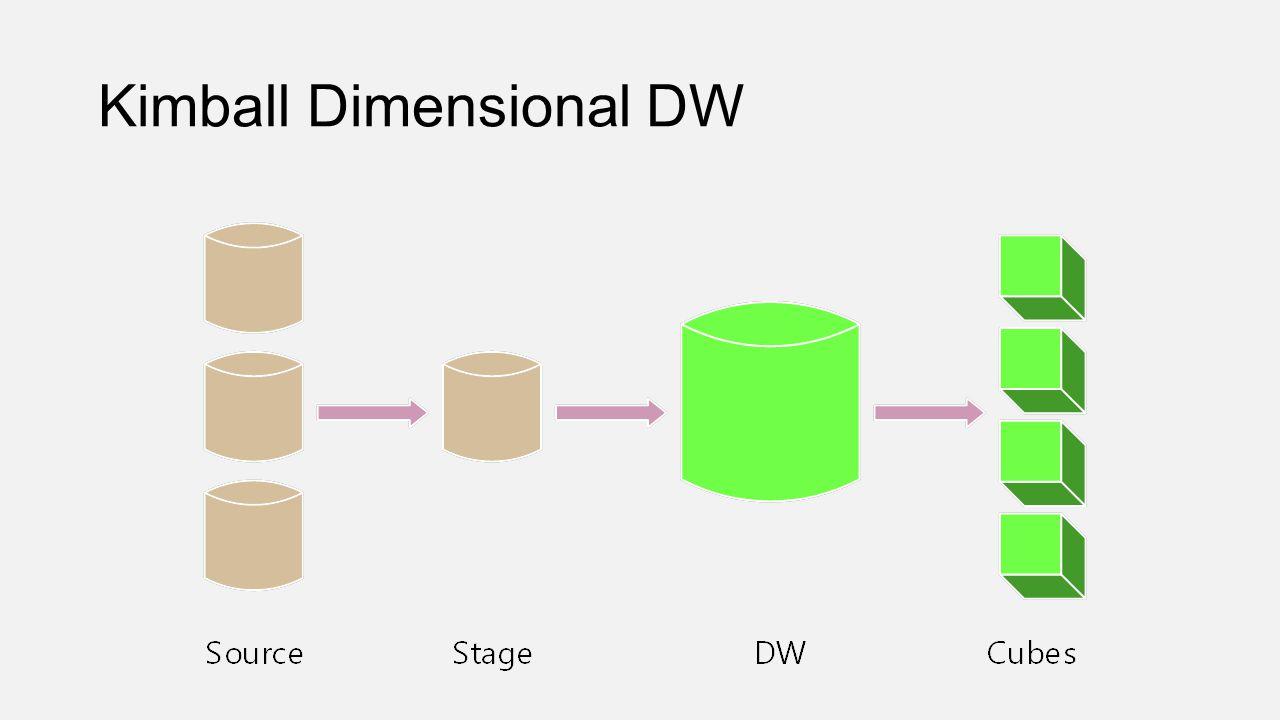 Kimball Dimensional DW