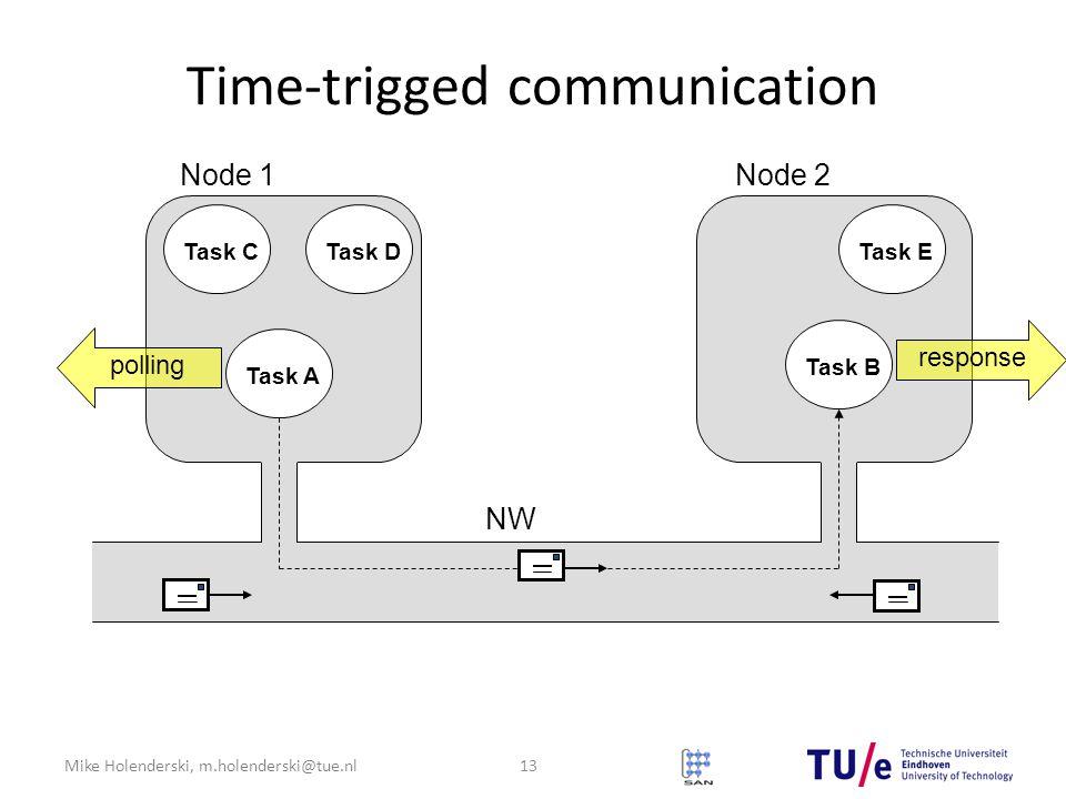 Mike Holenderski, m.holenderski@tue.nl Time-trigged communication Node 1Node 2 Task A Task B Task CTask DTask E NW response polling 13