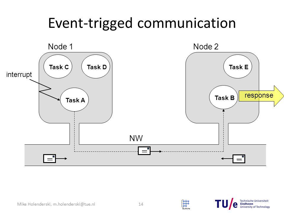 Mike Holenderski, m.holenderski@tue.nl Event-trigged communication Node 1Node 2 Task A Task B Task CTask DTask E NW interrupt response 14