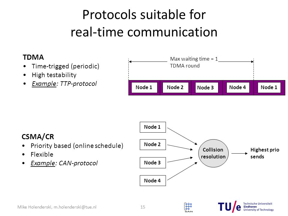 Mike Holenderski, m.holenderski@tue.nl Protocols suitable for real-time communication TDMA Time-trigged (periodic) High testability Example: TTP-protocol Node 1Node 2 Node 3 Node 4Node 1 Max waiting time = 1 TDMA round 15 Node 1 Node 2 Node 3 Node 4 Collision resolution Highest prio sends CSMA/CR Priority based (online schedule) Flexible Example: CAN-protocol