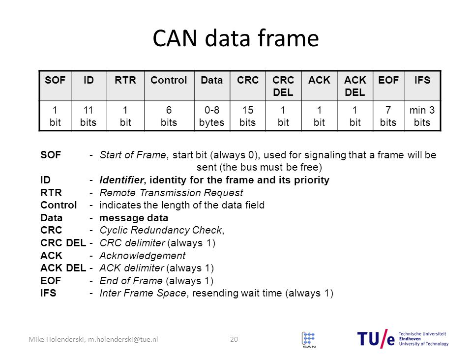 Mike Holenderski, m.holenderski@tue.nl CAN data frame SOFIDRTRControlDataCRCCRC DEL ACKACK DEL EOFIFS 1 bit 11 bits 1 bit 6 bits 0-8 bytes 15 bits 1 bit 7 bits min 3 bits SOF-Start of Frame, start bit (always 0), used for signaling that a frame will be sent (the bus must be free) ID-Identifier, identity for the frame and its priority RTR -Remote Transmission Request Control-indicates the length of the data field Data-message data CRC-Cyclic Redundancy Check, CRC DEL-CRC delimiter (always 1) ACK-Acknowledgement ACK DEL -ACK delimiter (always 1) EOF-End of Frame (always 1) IFS-Inter Frame Space, resending wait time (always 1) 20