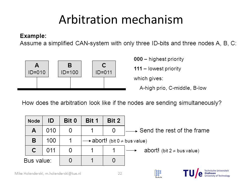 Mike Holenderski, m.holenderski@tue.nl Arbitration mechanism Example: Assume a simplified CAN-system with only three ID-bits and three nodes A, B, C: A ID=010 B ID=100 C ID=011 000 – highest priority 111 – lowest priority which gives: A-high prio, C-middle, B-low How does the arbitration look like if the nodes are sending simultaneously.