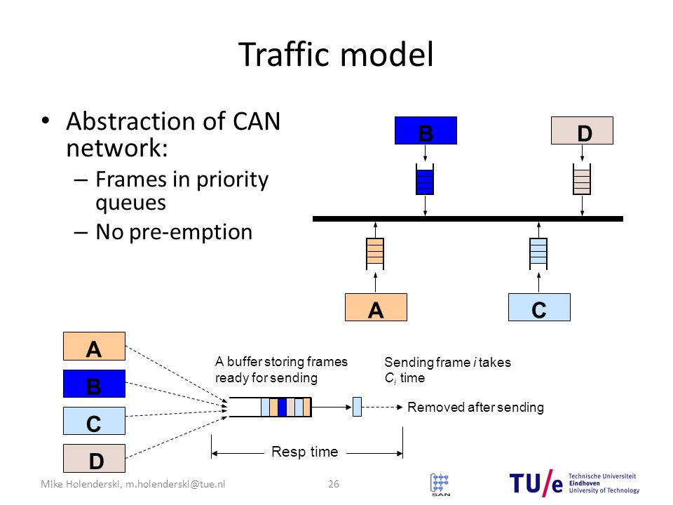 Mike Holenderski, m.holenderski@tue.nl Traffic model Abstraction of CAN network: – Frames in priority queues – No pre-emption B D AC A B C D Resp time Removed after sending A buffer storing frames ready for sending Sending frame i takes C i time 26