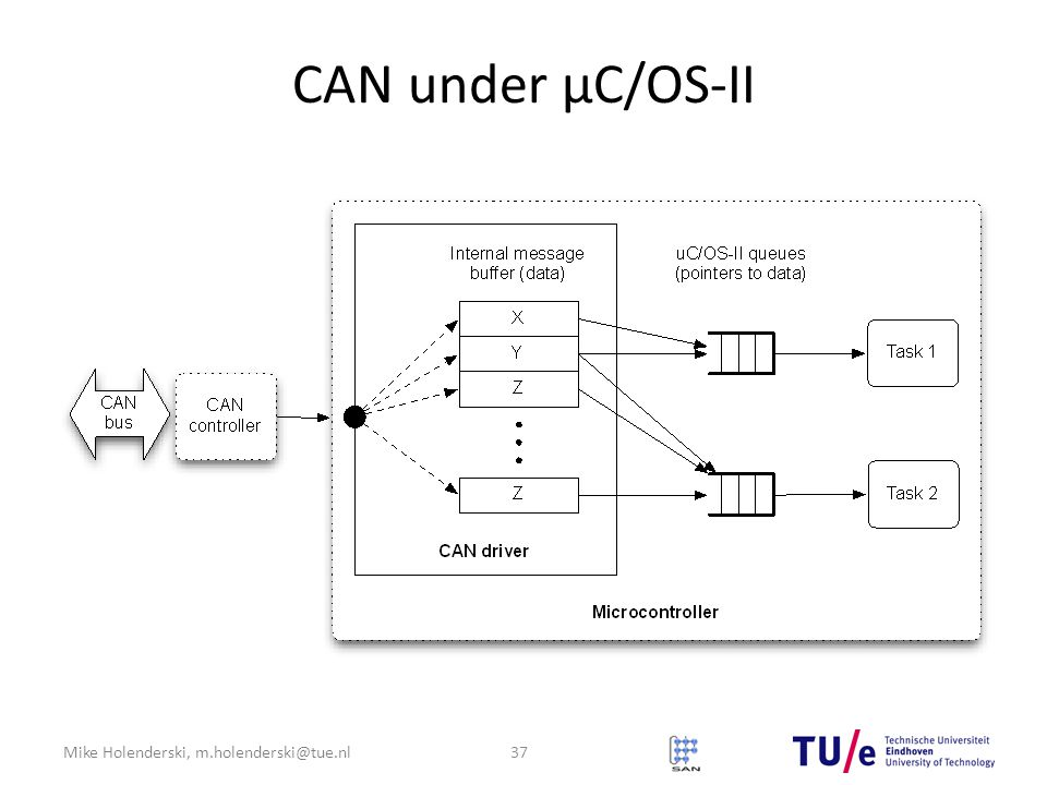 Mike Holenderski, m.holenderski@tue.nl CAN under μC/OS-II 37