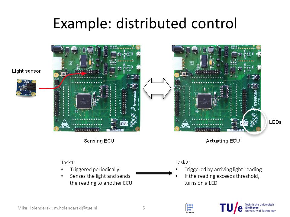 Mike Holenderski, m.holenderski@tue.nl Example: distributed control 5 Task1: Triggered periodically Senses the light and sends the reading to another ECU Task2: Triggered by arriving light reading If the reading exceeds threshold, turns on a LED