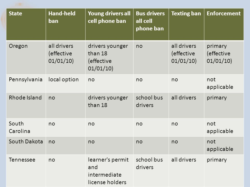 StateHand-held ban Young drivers all cell phone ban Bus drivers all cell phone ban Texting banEnforcement Oregonall drivers (effective 01/01/10) drivers younger than 18 (effective 01/01/10) noall drivers (effective 01/01/10) primary (effective 01/01/10) Pennsylvanialocal optionno not applicable Rhode Islandnodrivers younger than 18 school bus drivers all driversprimary South Carolina no not applicable South Dakotano not applicable Tennesseenolearner s permit and intermediate license holders school bus drivers all driversprimary