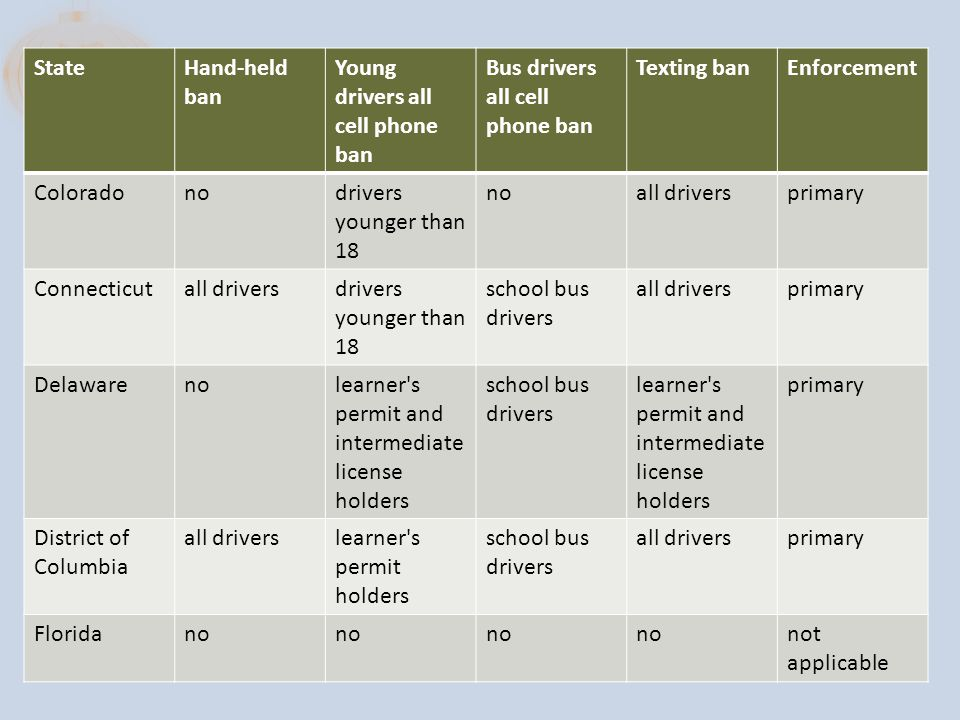 StateHand-held ban Young drivers all cell phone ban Bus drivers all cell phone ban Texting banEnforcement Coloradonodrivers younger than 18 noall driversprimary Connecticutall driversdrivers younger than 18 school bus drivers all driversprimary Delawarenolearner s permit and intermediate license holders school bus drivers learner s permit and intermediate license holders primary District of Columbia all driverslearner s permit holders school bus drivers all driversprimary Floridano not applicable