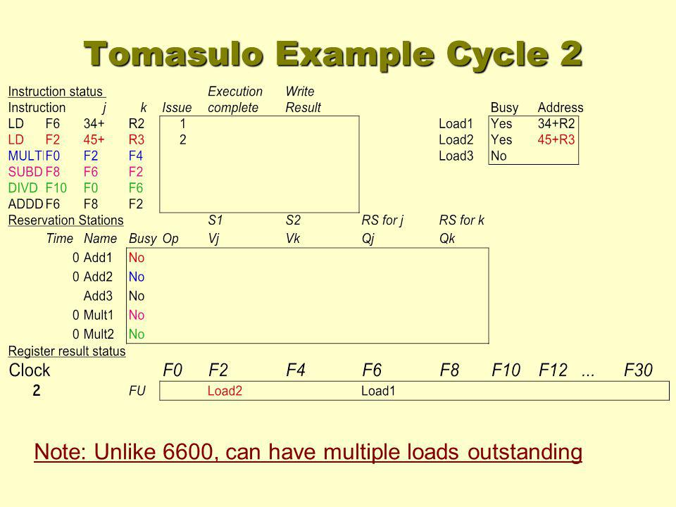 Note: Unlike 6600, can have multiple loads outstanding Tomasulo Example Cycle 2