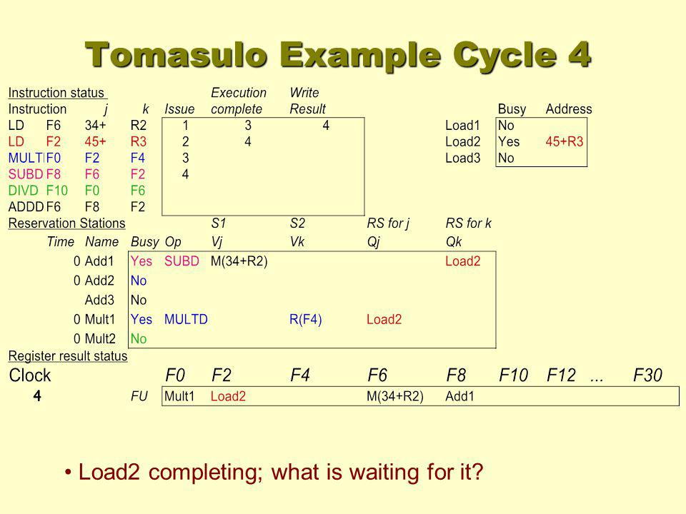 Load2 completing; what is waiting for it? Tomasulo Example Cycle 4