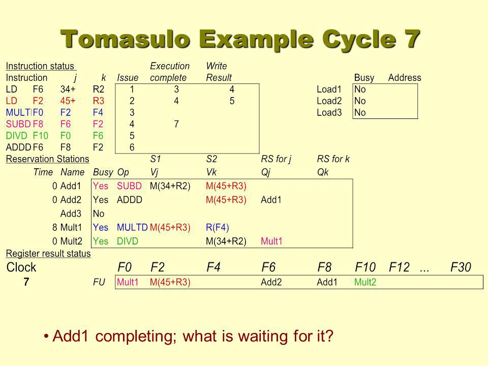 Tomasulo Example Cycle 7 Add1 completing; what is waiting for it?
