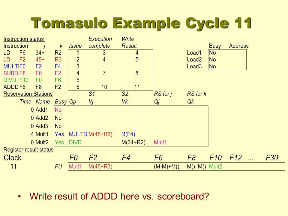 Tomasulo Example Cycle 11 Write result of ADDD here vs. scoreboard?