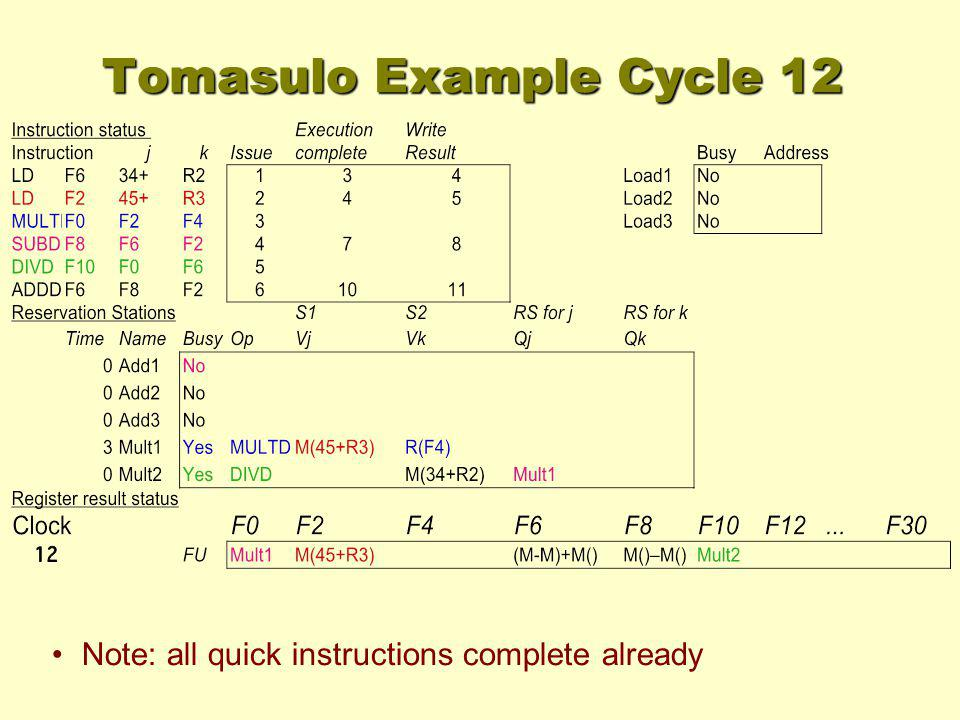 Tomasulo Example Cycle 12 Note: all quick instructions complete already