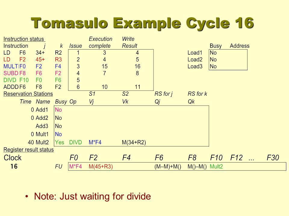Tomasulo Example Cycle 16 Note: Just waiting for divide