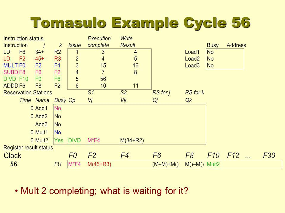 Tomasulo Example Cycle 56 Mult 2 completing; what is waiting for it?
