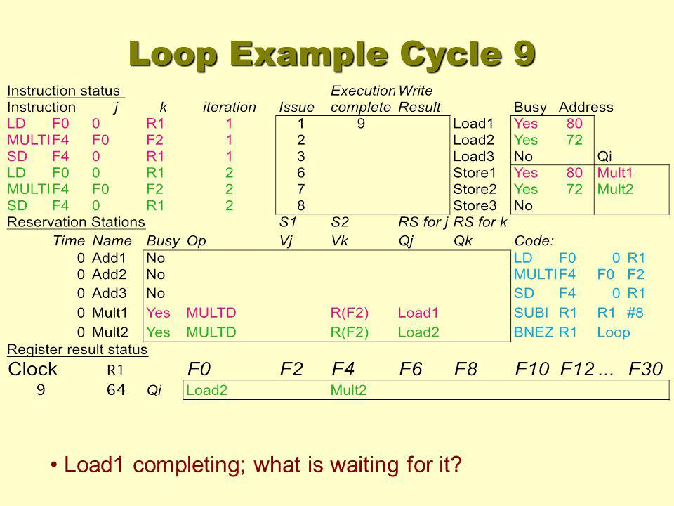 Loop Example Cycle 9 Load1 completing; what is waiting for it?