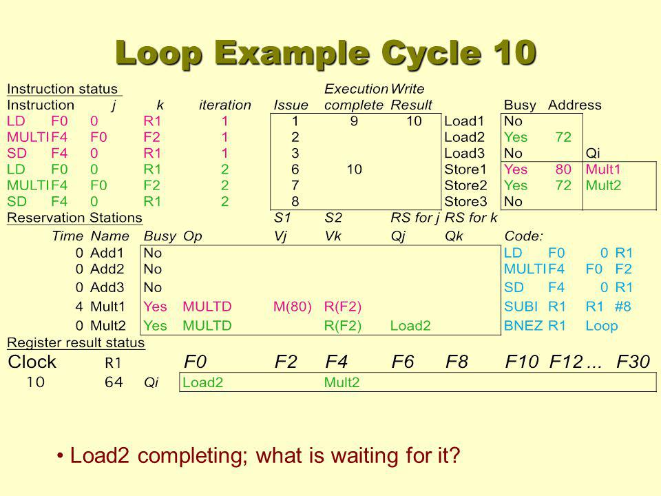 Loop Example Cycle 10 Load2 completing; what is waiting for it?