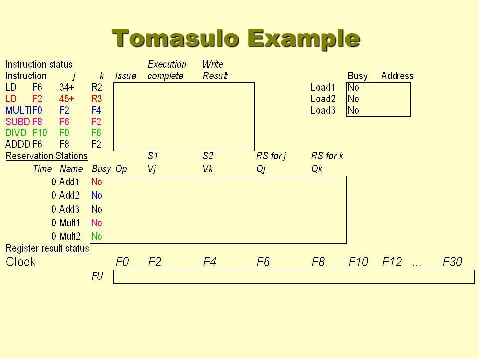 Tomasulo Example