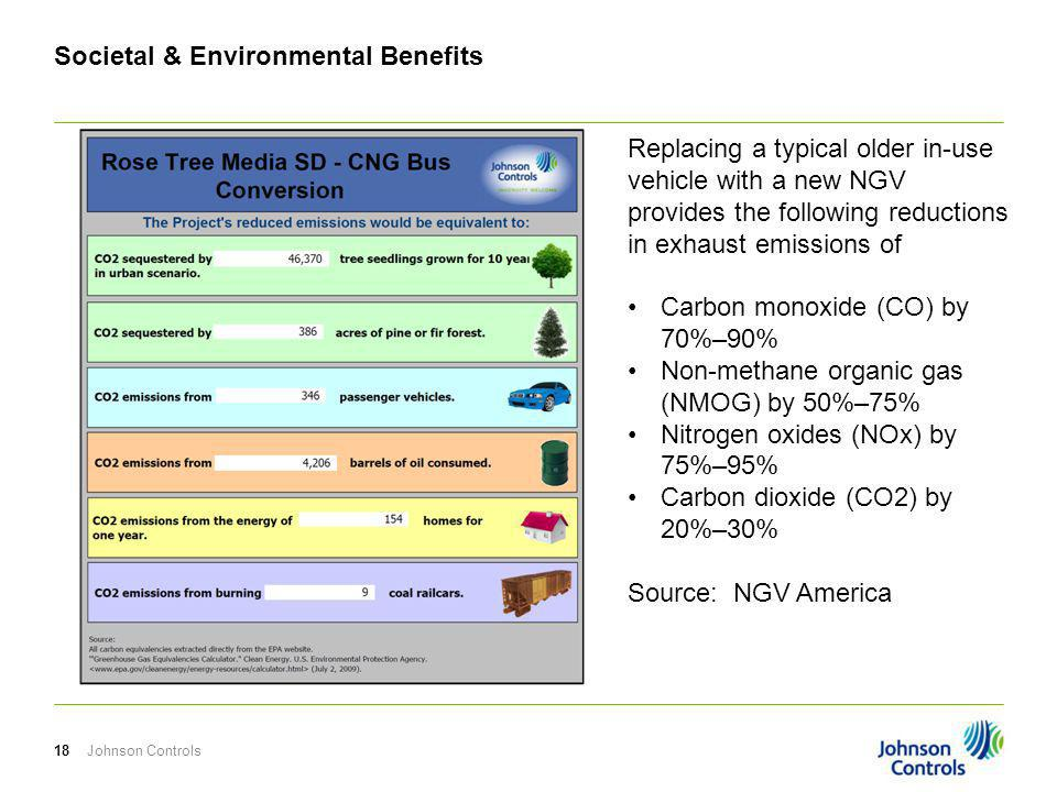 Societal & Environmental Benefits Johnson Controls18 Replacing a typical older in-use vehicle with a new NGV provides the following reductions in exhaust emissions of Carbon monoxide (CO) by 70%–90% Non-methane organic gas (NMOG) by 50%–75% Nitrogen oxides (NOx) by 75%–95% Carbon dioxide (CO2) by 20%–30% Source: NGV America