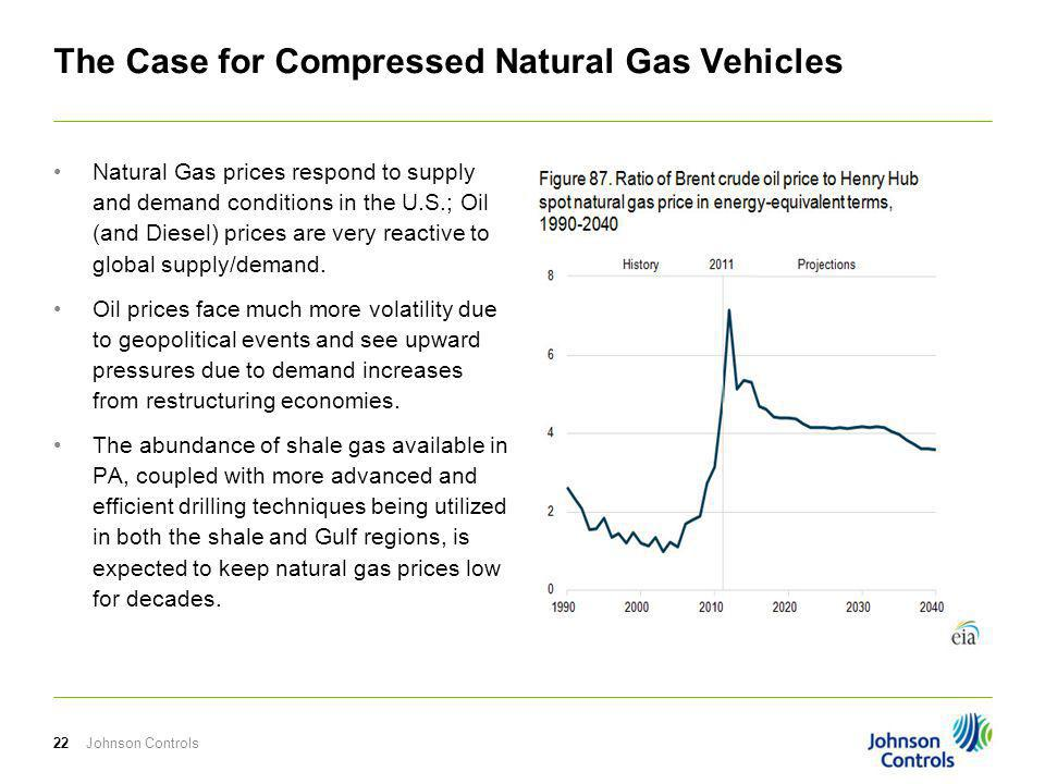 The Case for Compressed Natural Gas Vehicles Natural Gas prices respond to supply and demand conditions in the U.S.; Oil (and Diesel) prices are very reactive to global supply/demand.